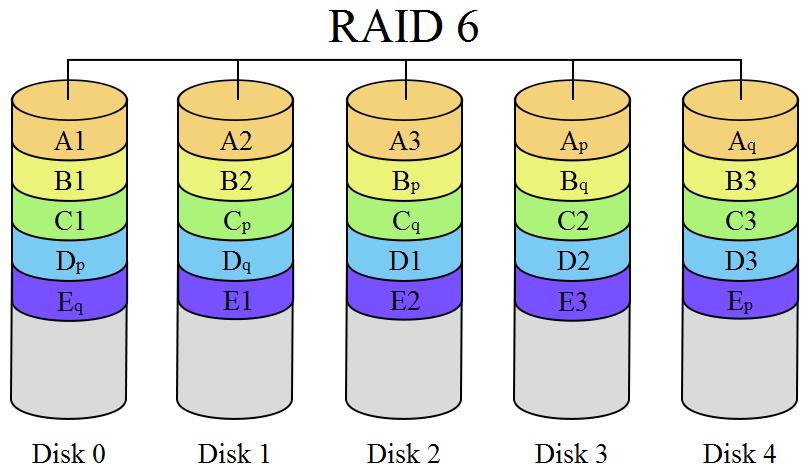 raid6 ile ilgili görsel sonucu
