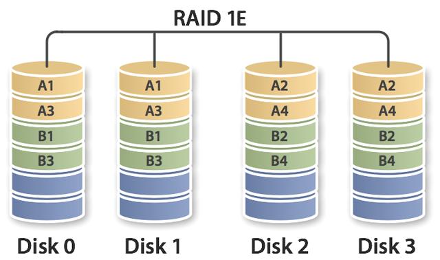 raid1 E ile ilgili görsel sonucu